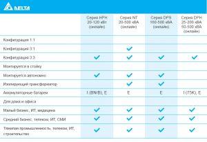 Сводная таблица по сериям ИБП HPH, NT, DPS, DPH Delta Electronics